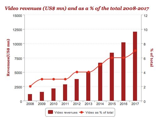 Video Revenues