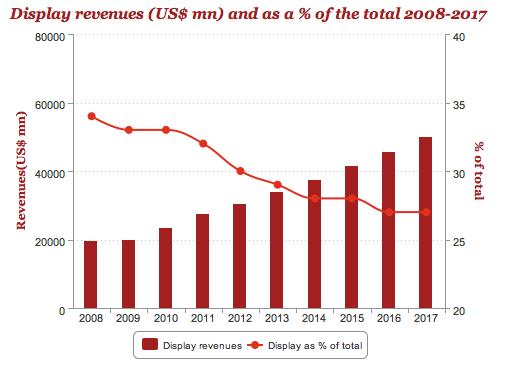 Display Revenue