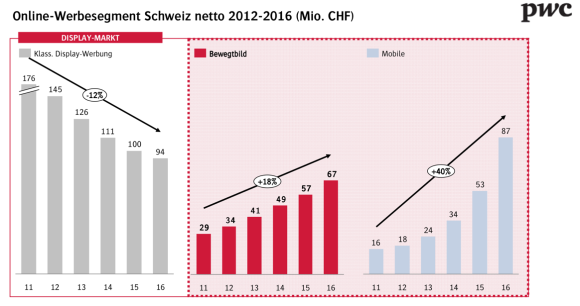 Media-Outlook Schweiz