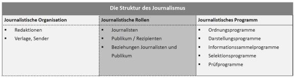 Die Struktur des Journalismus
