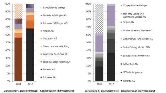 Konzentration im Pressemarkt - Vergleich 2001 versus 2012