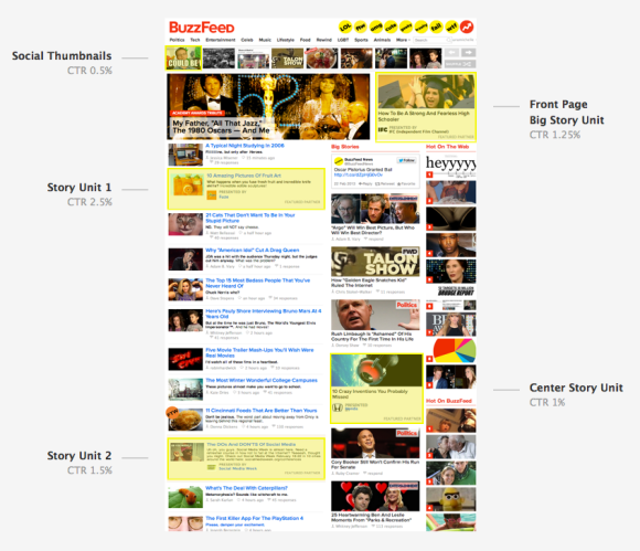 Native Advertising bei Buzzfeed
