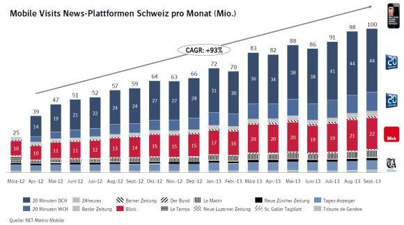 Mobile Visits News-Plattformen Schweiz pro Monat