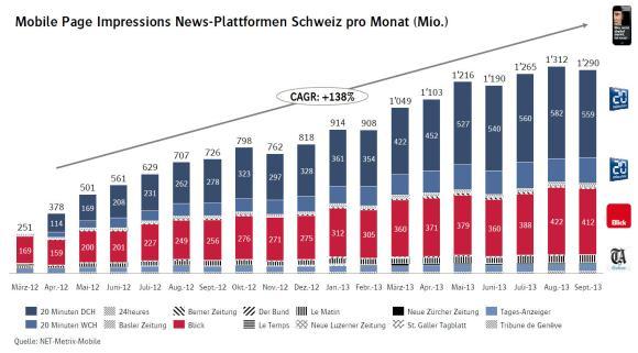 Mobile Page Impressions News-Plattformen Schweiz