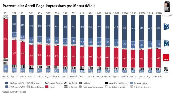 Prozentualer Anteil Page Impressions pro Monat