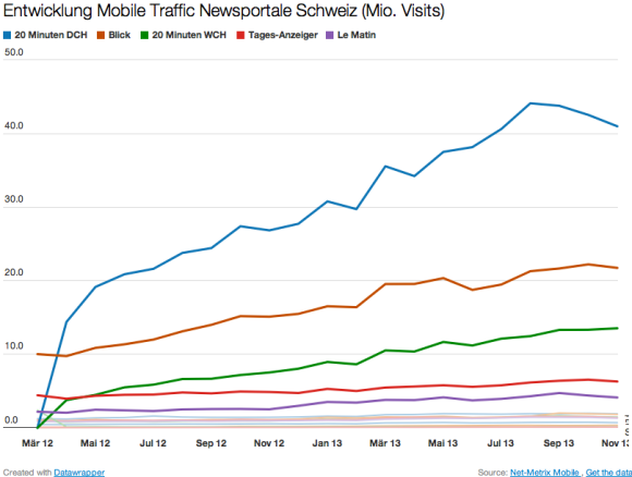 Mobile Traffic Newsportale Schweiz