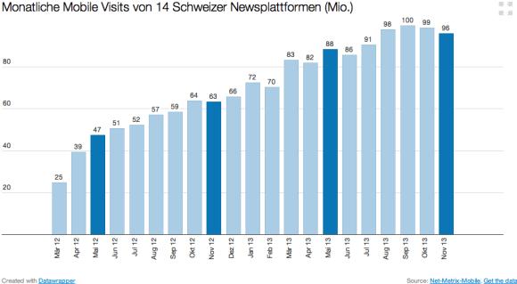 Monatliche Mobile Visits von 14 Schweizer Newsplattformen