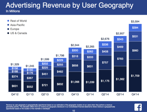 Facebook Revenue Advertising