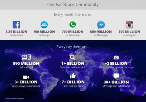 Facebook 4. Quartal 2014