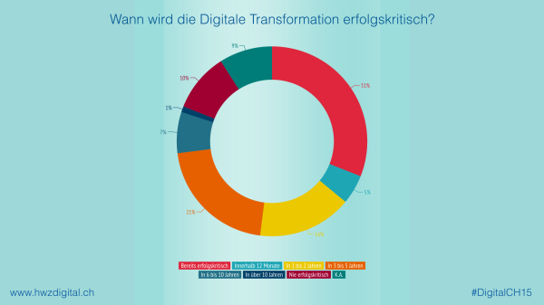 Digitale Transformation Schweiz