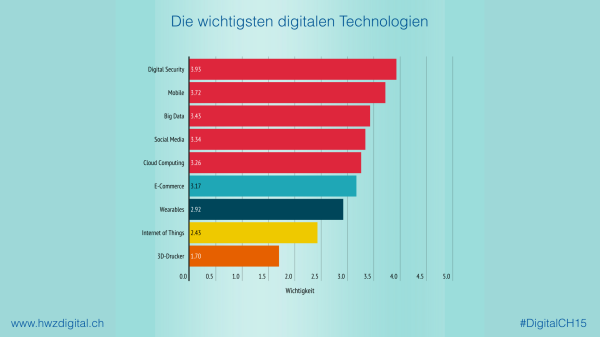 Digitale Technologien