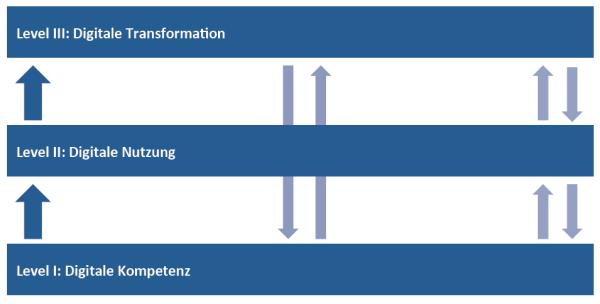 Drei Levels des digitalen Wissens
