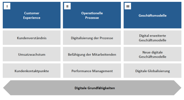 Themengebiete der digitalen Transformation
