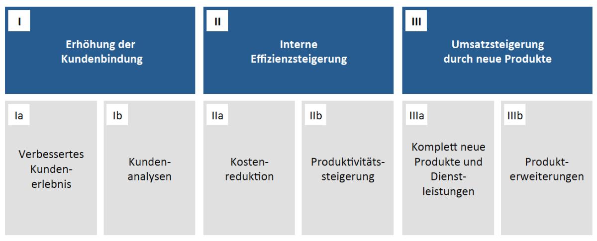 Teil 4: Erhöhung der Kundenbindung, interne Effizienzsteigerung und Umsatzsteigerung durch neue Produkte sind die Ziele der digitalen Transformation