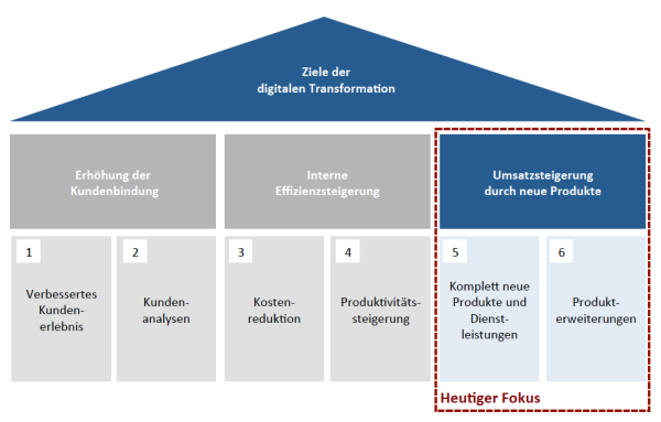 Ziele der digitalen Transformation
