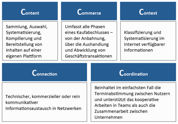 5C-Net Business Model (in Anlehnung an Strauss, 2013)