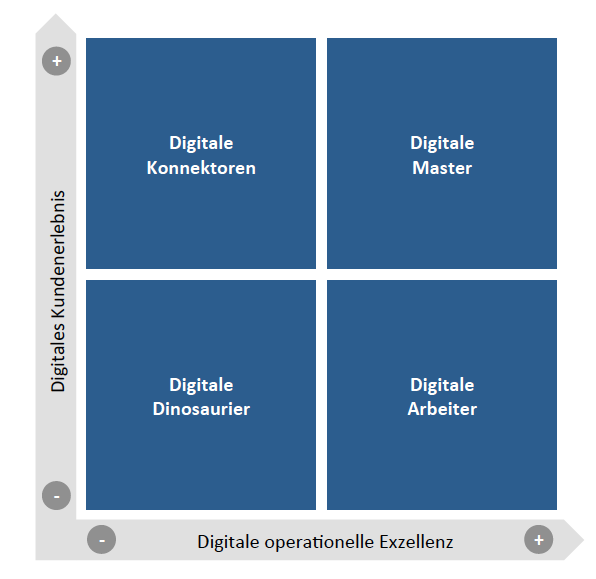 Digital Transformation Assessment von Forrester Research