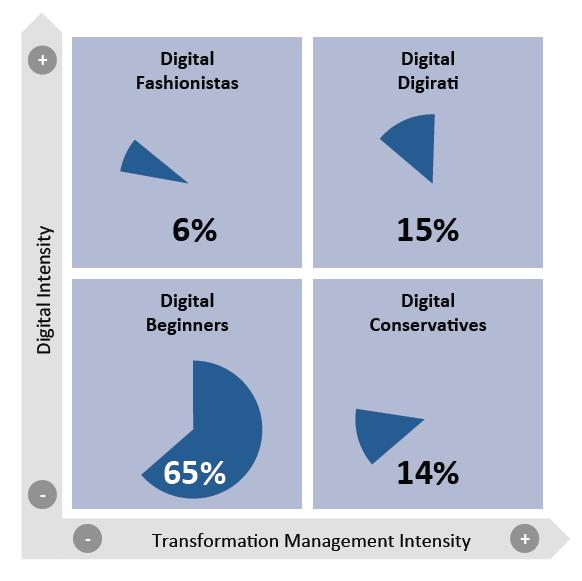 Aufteilung der Unternehmen auf die vier Typen der digitalen Reife gemäss der Untersuchung des MIT Center for Digital Business (in Anlehnung an MIT Center for Digital Business, 2013)