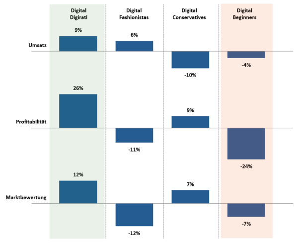 Finanzielle Performance der vier Unternehmenstypen der digitalen Reife (in Anlehnung an MIT Center for Digital Business, 2012)