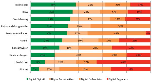 Digitale Reife der einzelnen Branchen (in Anlehnung an MIT Center for Digital Business, 2012)