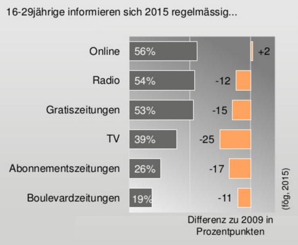 Quelle: fög, 2015